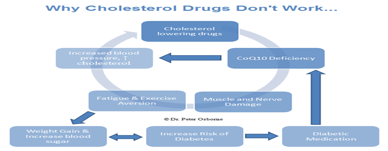 Close To Half Of People With High Cholesterol Aren't Taking Medication